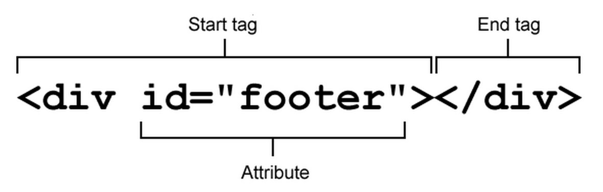 A typical HTML element